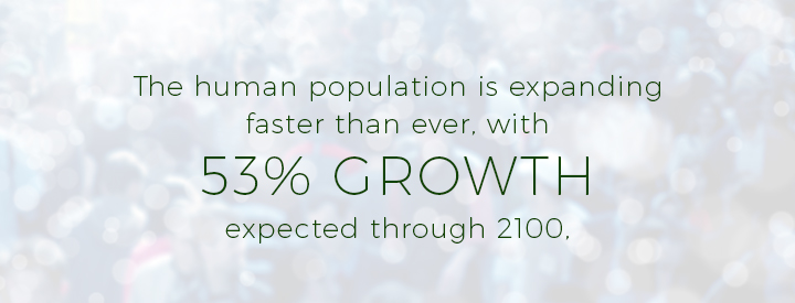 The human population is expanding faster than ever, with 53% growth expected through 2100.