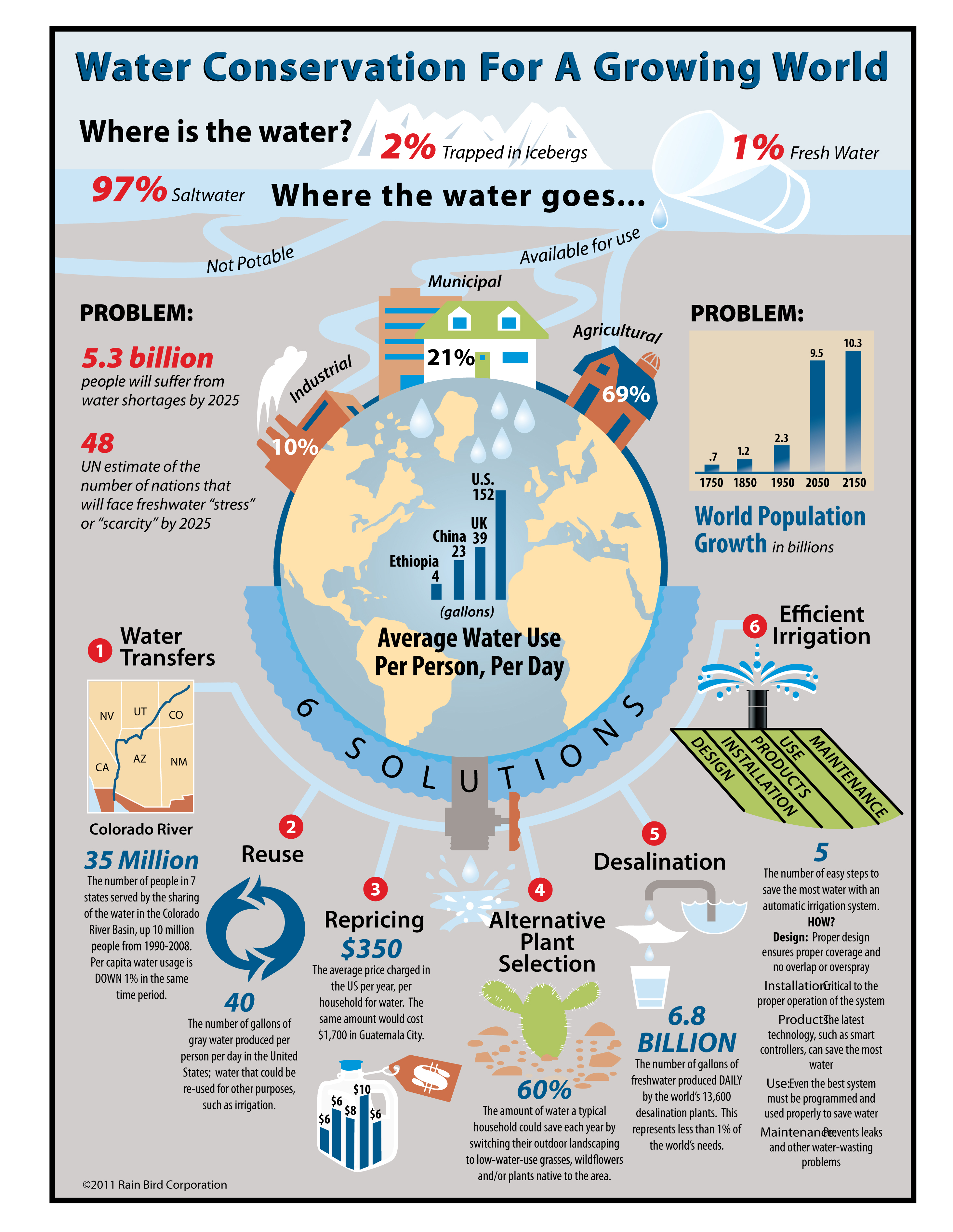 Water Conservation for a Growing World Infographic